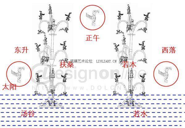t型非衣帛画之金乌考;; 青铜太阳神树模拟十日神话和扶桑神树的图像